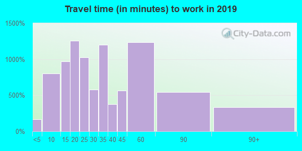 15122 zip code travel time to work (commute)