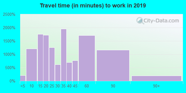 15146 zip code travel time to work (commute)