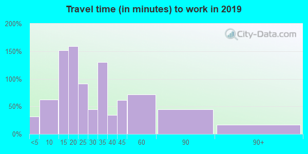 15148 zip code travel time to work (commute)