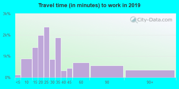 15205 zip code travel time to work (commute)
