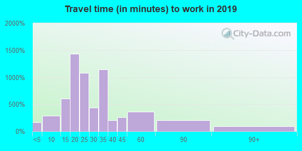 15211 zip code travel time to work (commute)