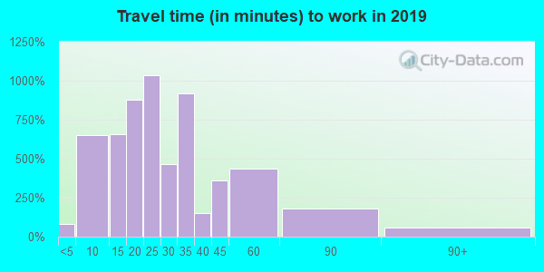 15215 zip code travel time to work (commute)