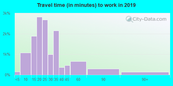 Travel time to work (commute) in zip code 15217