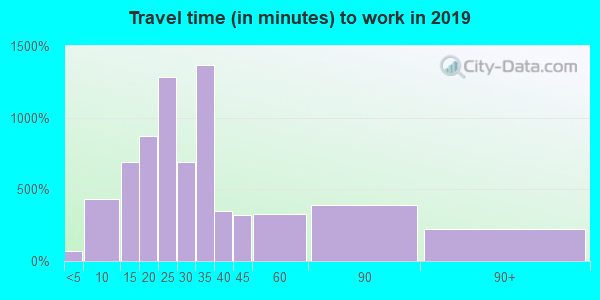 15226 zip code travel time to work (commute)