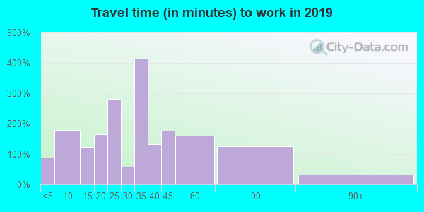 15320 zip code travel time to work (commute)