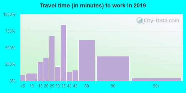 15332 zip code travel time to work (commute)