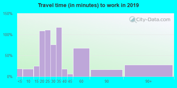 Travel time to work (commute) in zip code 15338