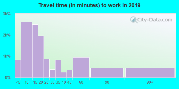 15401 zip code travel time to work (commute)