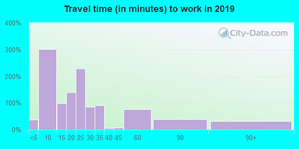 Travel time to work (commute) in zip code 15437