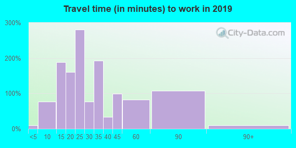 15461 zip code travel time to work (commute)