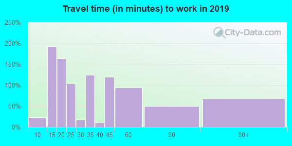15468 zip code travel time to work (commute)