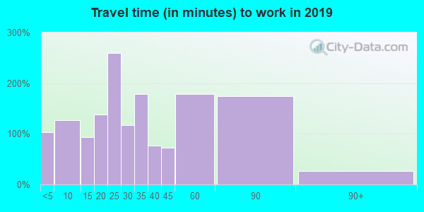 15473 zip code travel time to work (commute)