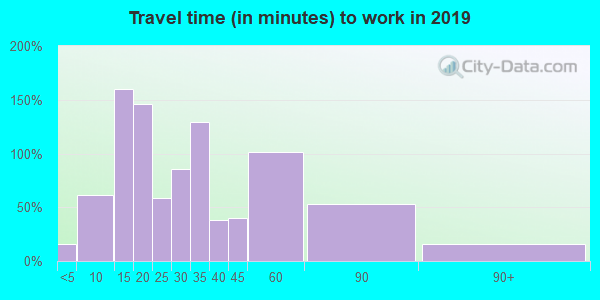 15479 zip code travel time to work (commute)
