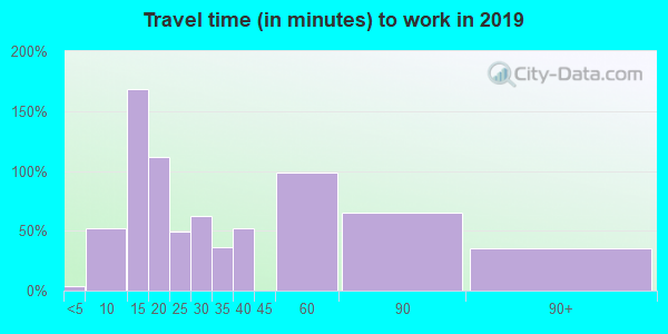 15480 zip code travel time to work (commute)