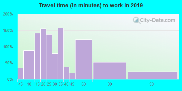 15486 zip code travel time to work (commute)