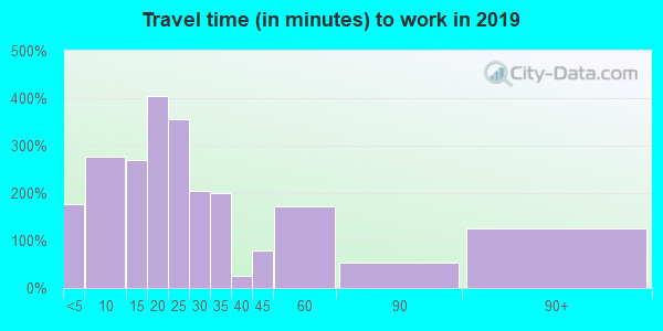 15530 zip code travel time to work (commute)