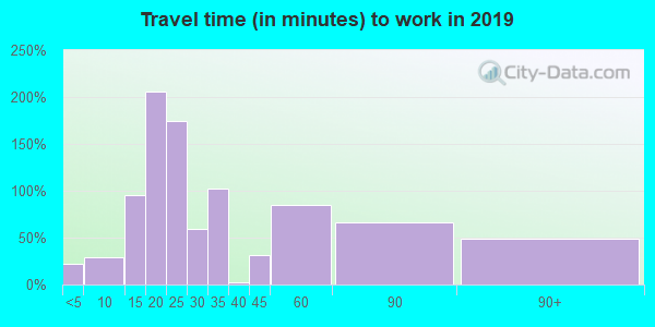 15559 zip code travel time to work (commute)
