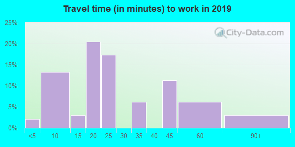 15560 zip code travel time to work (commute)