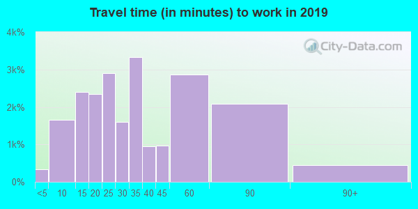 15642 zip code travel time to work (commute)