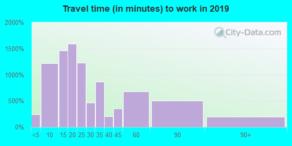 15644 zip code travel time to work (commute)