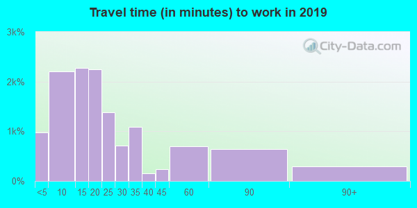 15650 zip code travel time to work (commute)