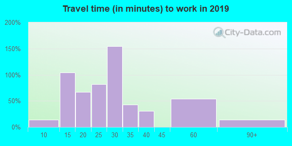 15688 zip code travel time to work (commute)