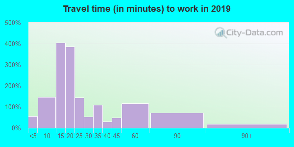 15697 zip code travel time to work (commute)