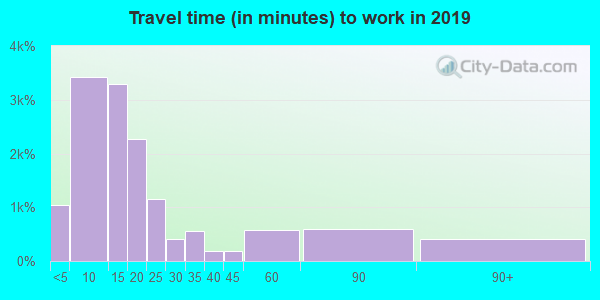15701 zip code travel time to work (commute)