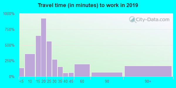 15906 zip code travel time to work (commute)