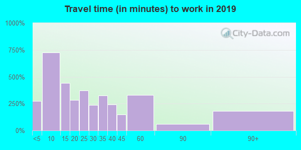 15931 zip code travel time to work (commute)