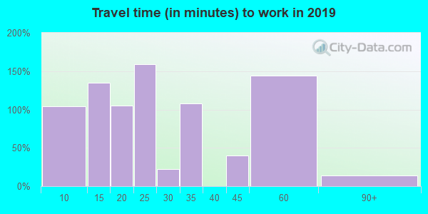15952 zip code travel time to work (commute)