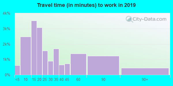 16001 zip code travel time to work (commute)