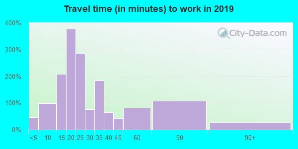 16038 zip code travel time to work (commute)