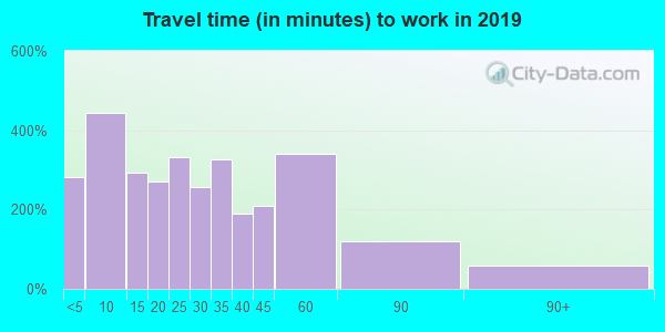 16063 zip code travel time to work (commute)