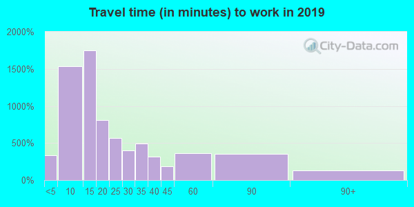 16105 zip code travel time to work (commute)