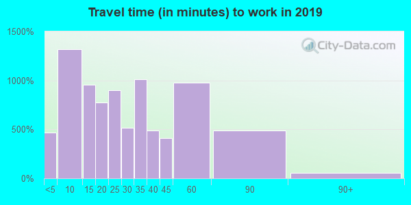 16117 zip code travel time to work (commute)
