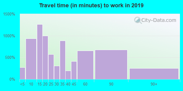 16201 zip code travel time to work (commute)