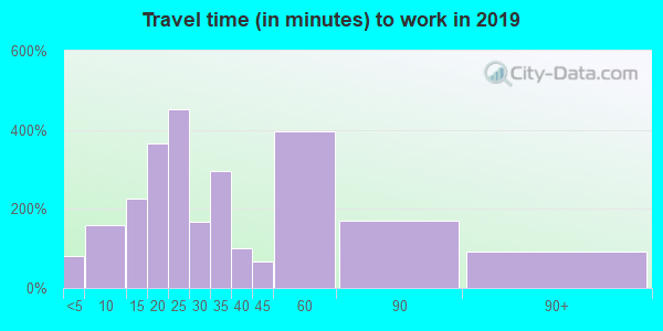 16229 zip code travel time to work (commute)