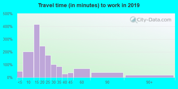 16254 zip code travel time to work (commute)