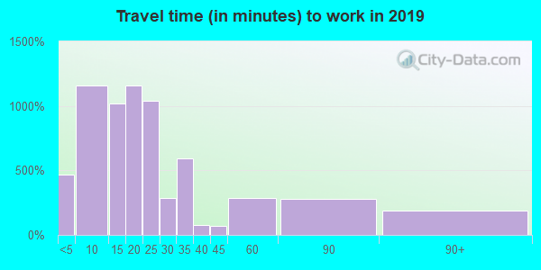 16301 zip code travel time to work (commute)