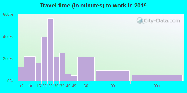 16314 zip code travel time to work (commute)