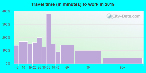 16401 zip code travel time to work (commute)