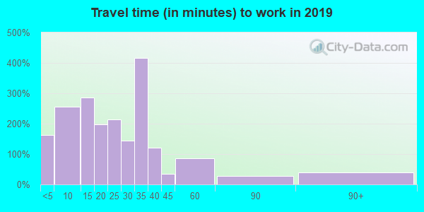 16423 zip code travel time to work (commute)