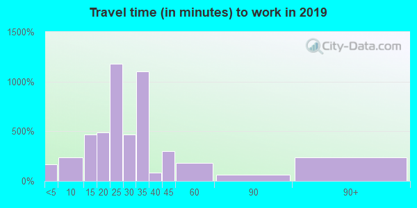 16441 zip code travel time to work (commute)
