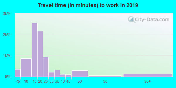 16508 zip code travel time to work (commute)