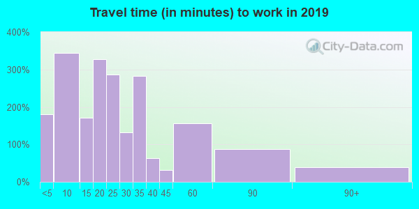 16630 zip code travel time to work (commute)