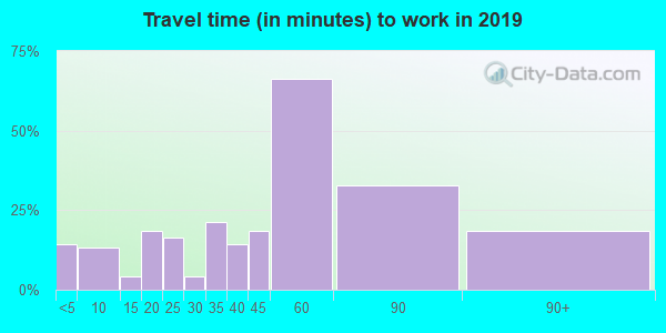 16640 zip code travel time to work (commute)