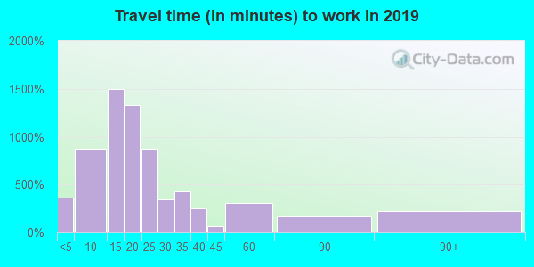 16648 zip code travel time to work (commute)