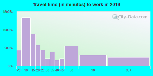 16652 zip code travel time to work (commute)