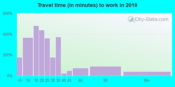 16673 zip code travel time to work (commute)